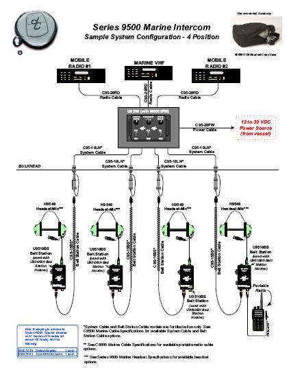 SCHEMATY SYSTEMU 9500 David Clark