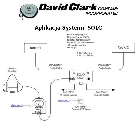 Schemat Systemu SOLO